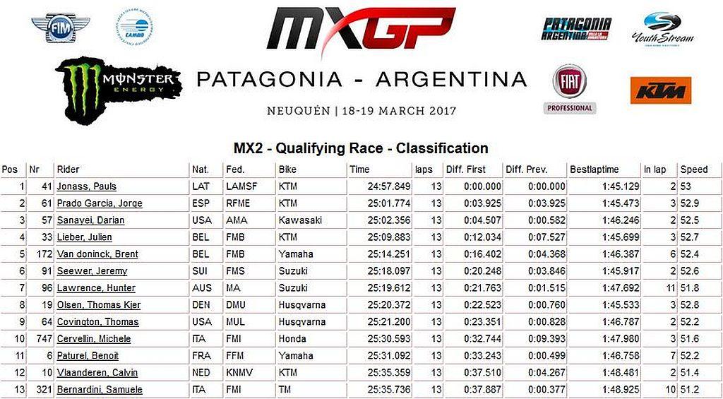 MXGP patagonia qualif. 250 2017