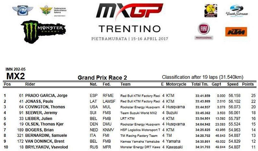MXGP classifica moto 2 trentino 2017
