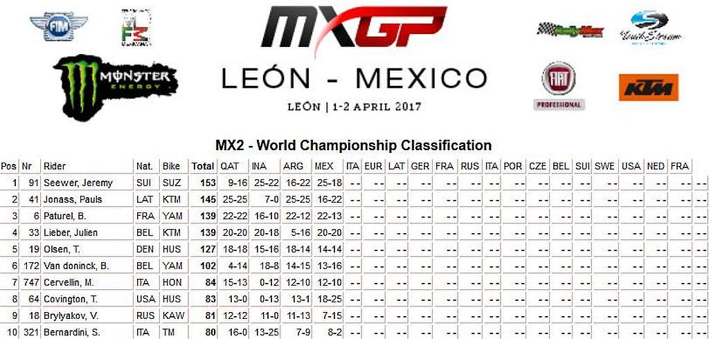 MXGP of Leon LIVE 250 classifica 2017