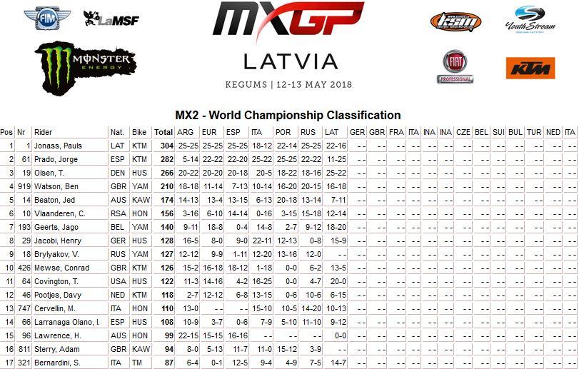 MXGP of Latvia classifica mondiale mx2 2018