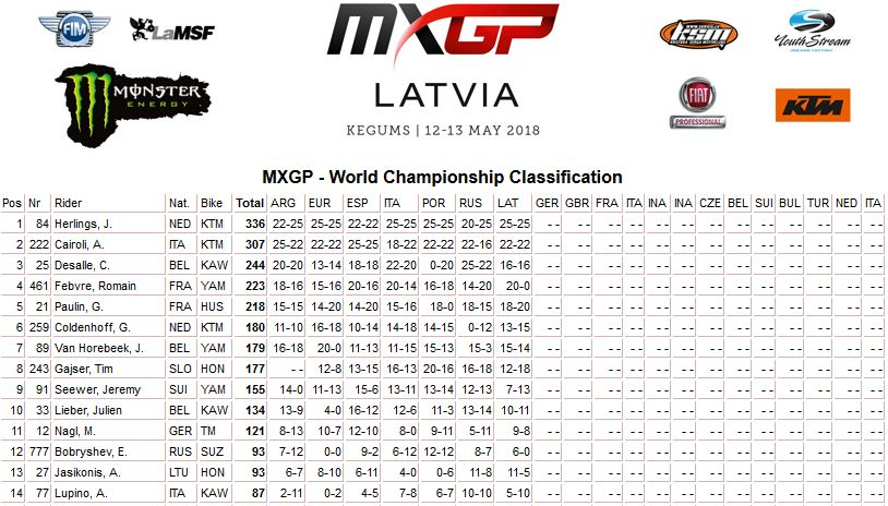 MXGP of Latvia classifica mondiale mxgp 2018