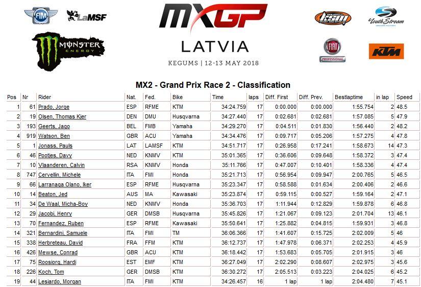 MXGP of Latvia moto 2 mx2 2018