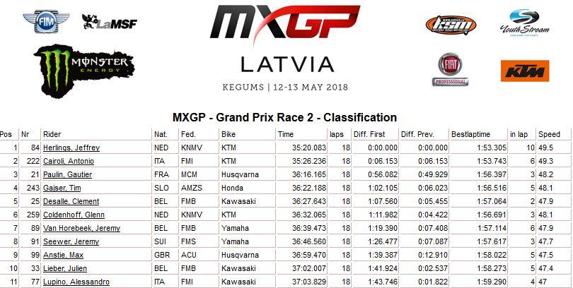 MXGP of Latvia moto 2 mxgp 2018