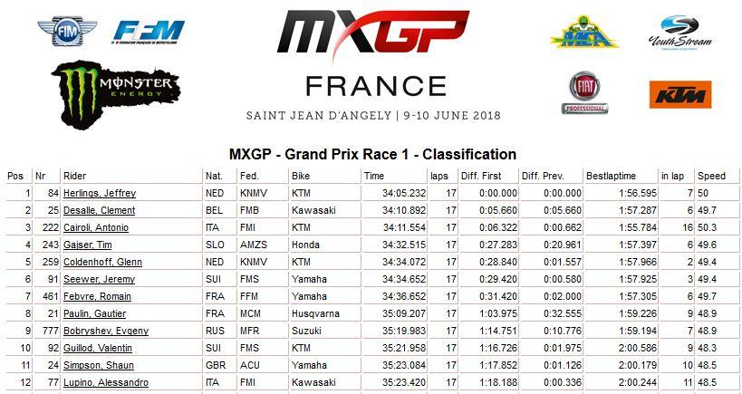 MXGP of France moto 1 MXGP 2018