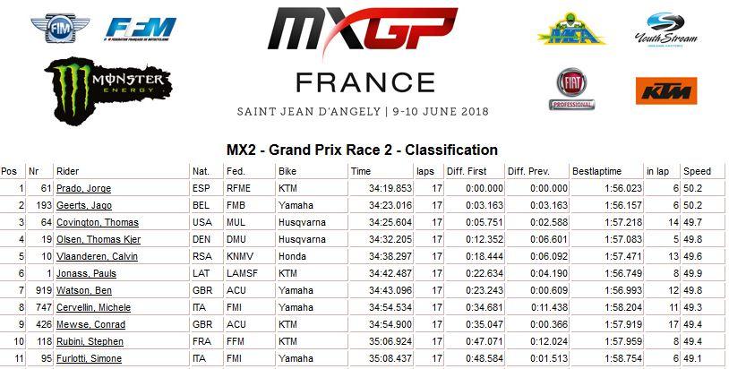 MXGP of France moto 2 MX2 2018