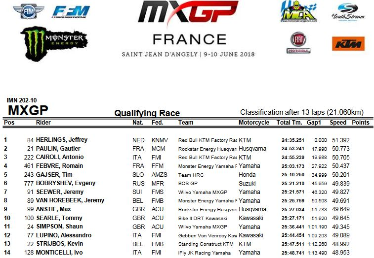 MXGP of France quali MXGP 2018
