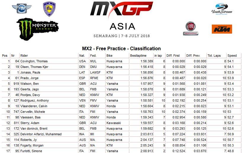 MXGP of Asia Free MX2 2018