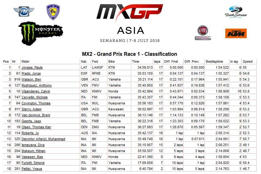 MXGP of Asia moto 1 MX2 2018