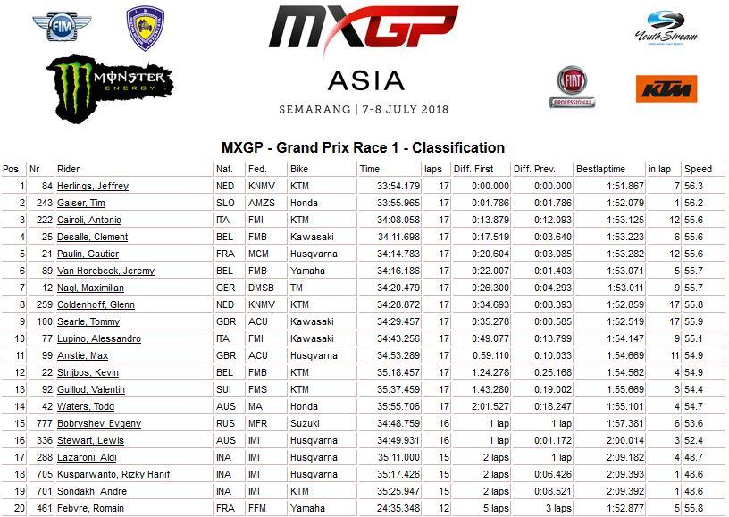 MXGP of Asia moto 1 MXGP 2018