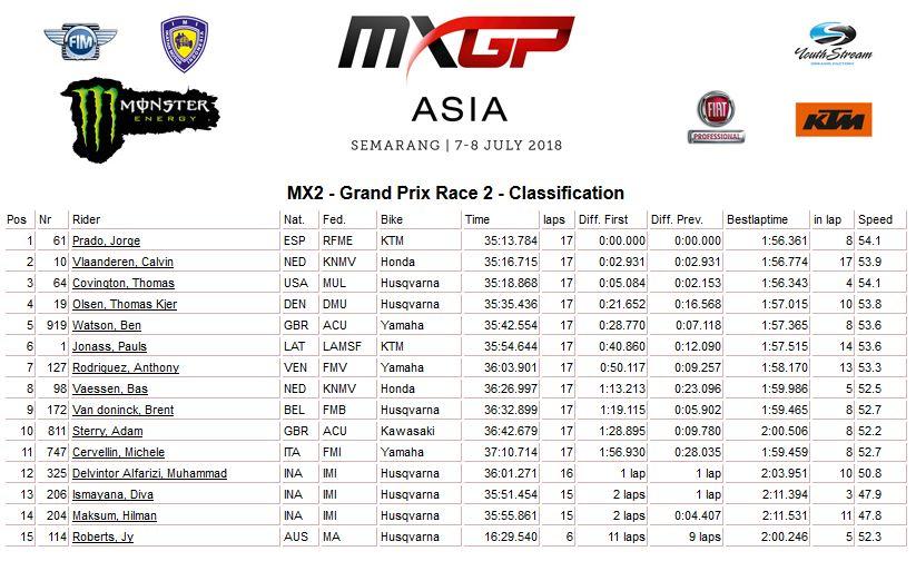 MXGP of Asia moto 2 MX2 2018