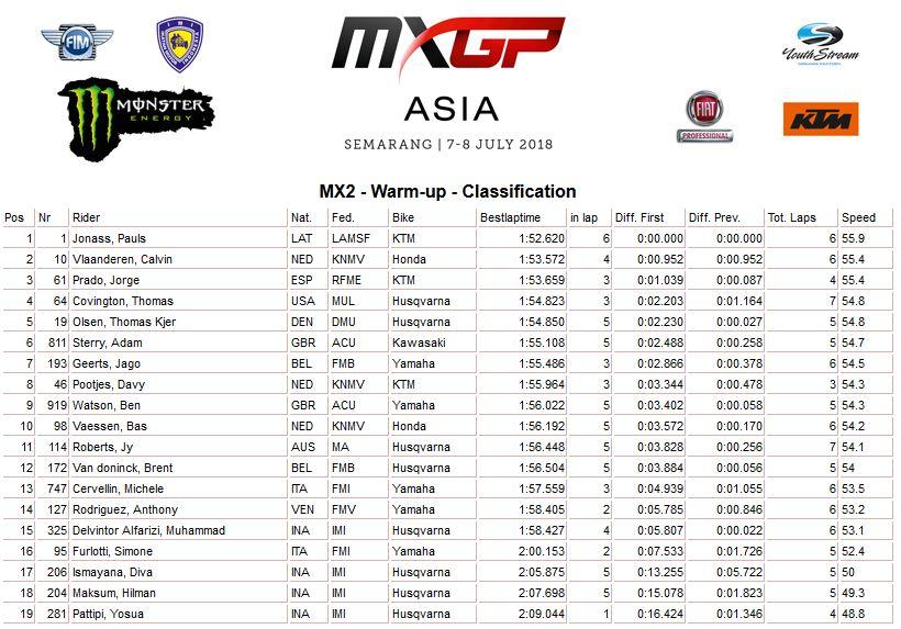 MXGP of Asia warm up MX2 2018