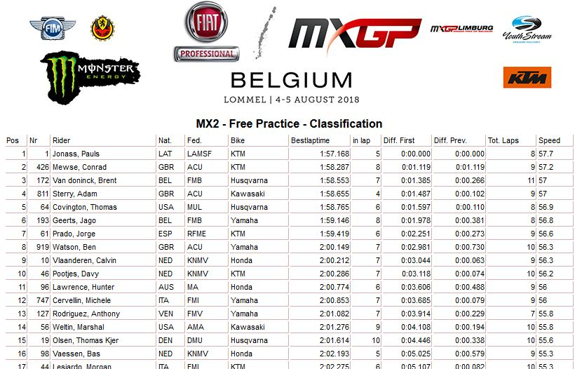 MXGP of Belgium Free MX2 2018