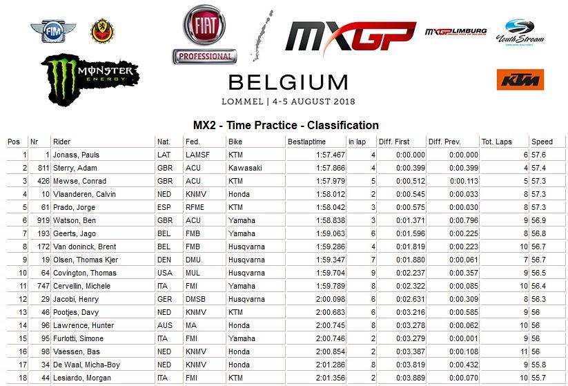 MXGP of Belgium Time MX2 2018
