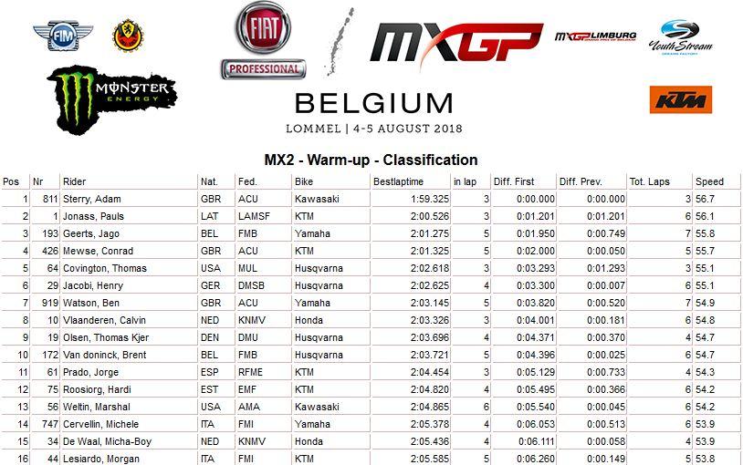 MXGP of Belgium Warm up MX2 2018