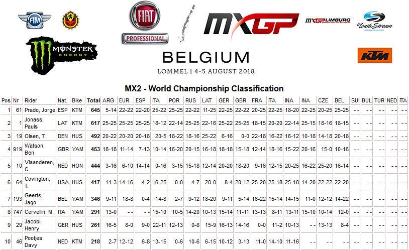 MXGP of Belgium class mond MX2 2018