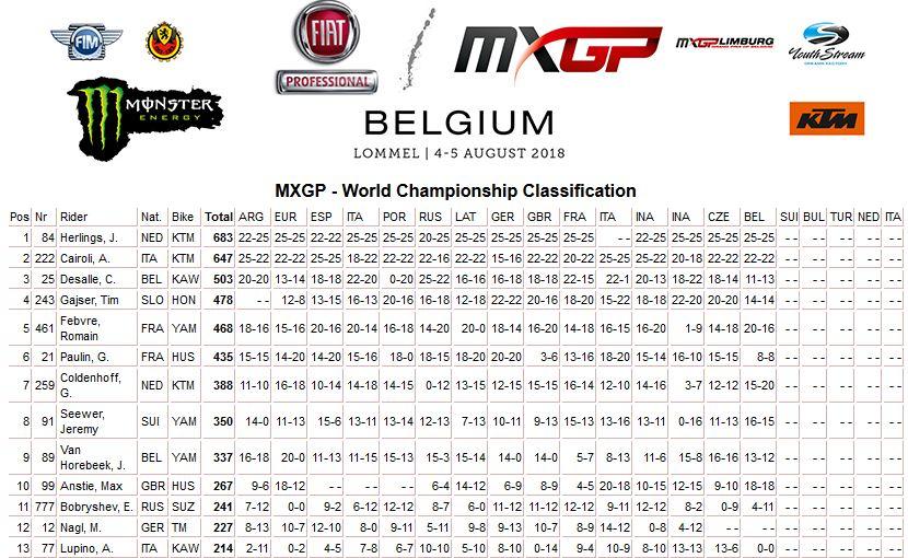 MXGP of Belgium class mond MXGP 2018