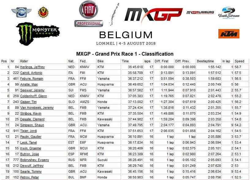 MXGP of Belgium moto 1 MXGP 2018