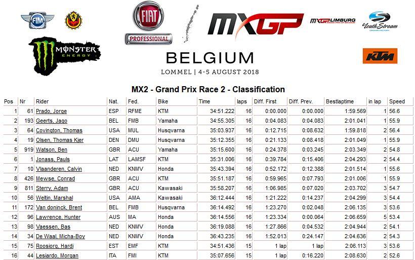 MXGP of Belgium moto 2 MX2 2018