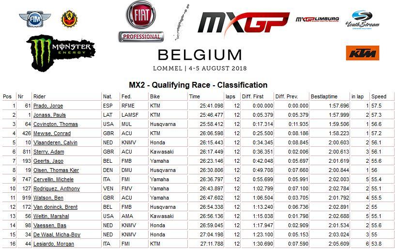 MXGP of Belgium qualif MX2 2018
