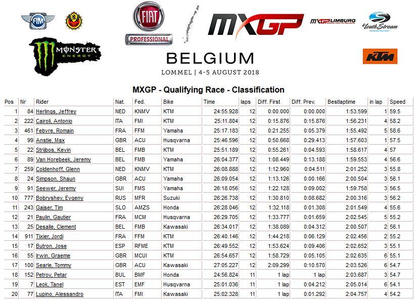MXGP of Belgium qualif MXGP 2018