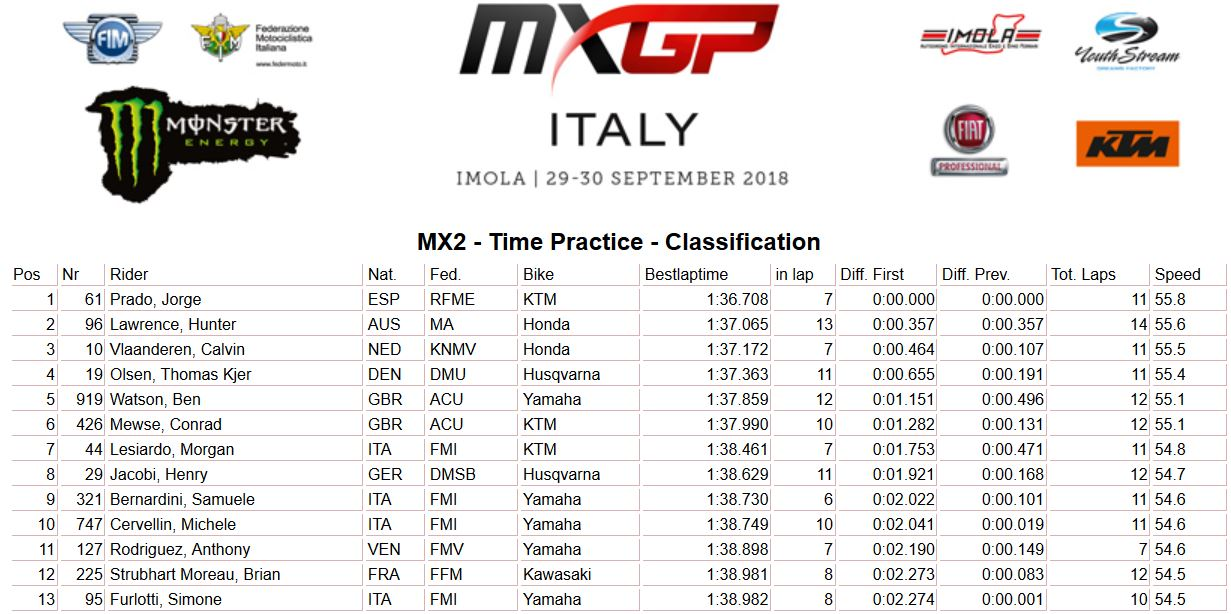MXGP of Italy Time MX2 2018