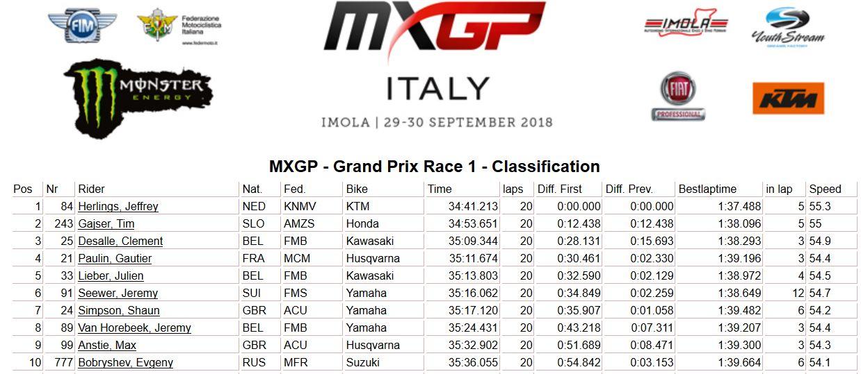 MXGP of Italy moto 1 MXGP 2018