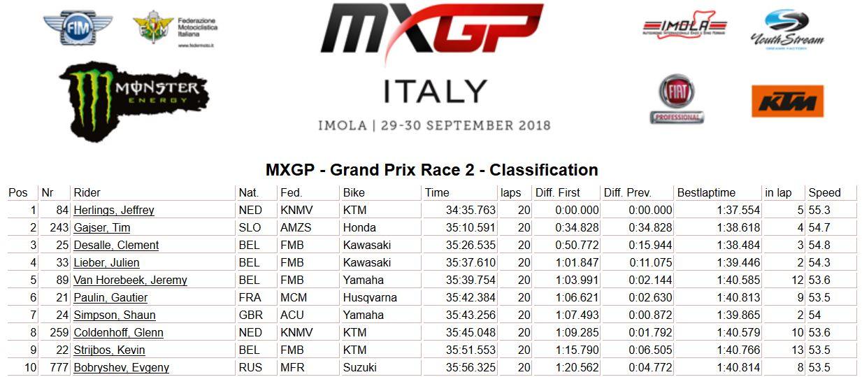 MXGP of Italy moto 2 MXGP 2018