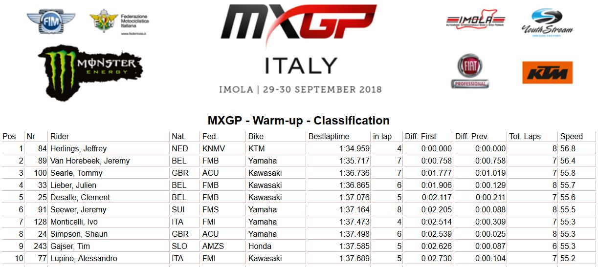 MXGP of Italy warm up MXGP 2018