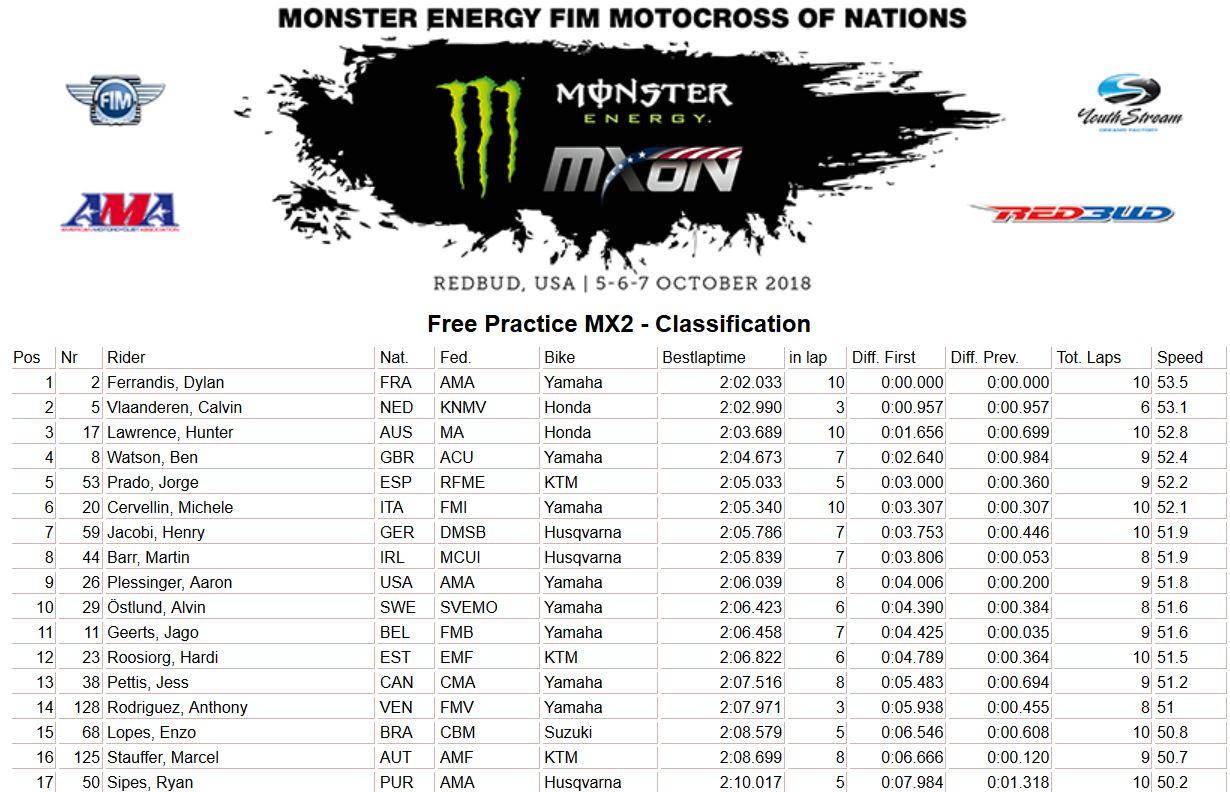 MXoN Usa results Free MX2 2018