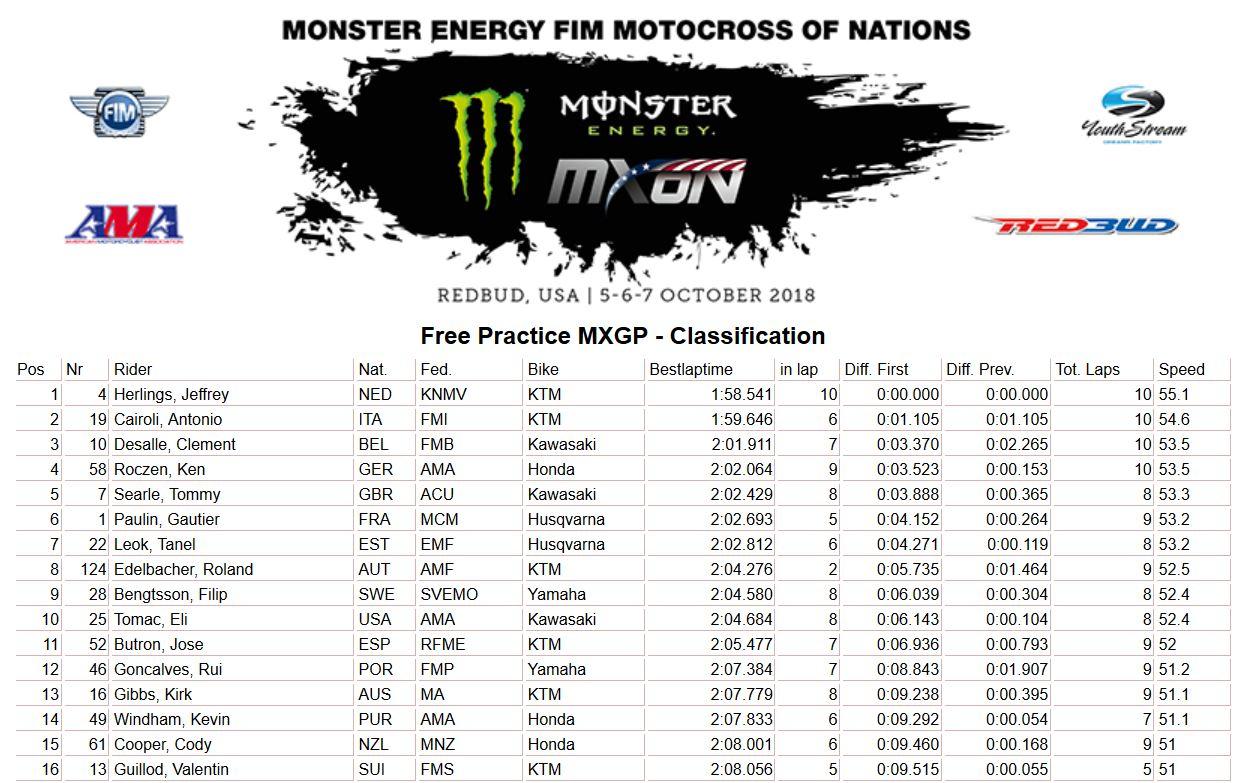 MXoN Usa results Free MXGP 2018