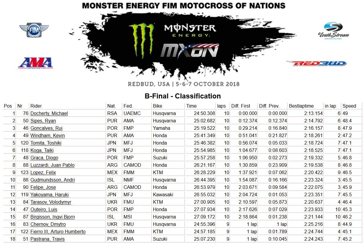 MXoN-Usa-results-final B 2018