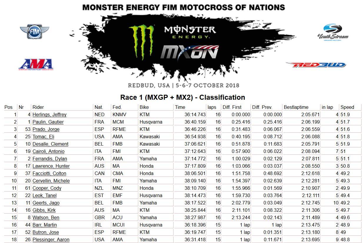 MXoN-Usa-results-moto 1 2018