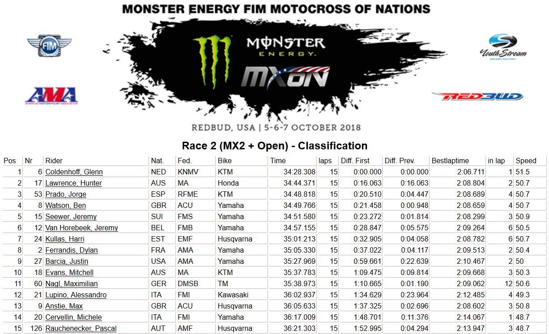 MXoN-Usa-results-moto 2 2018