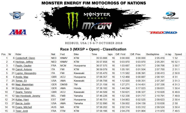 MXoN-Usa-results-moto 3 2018