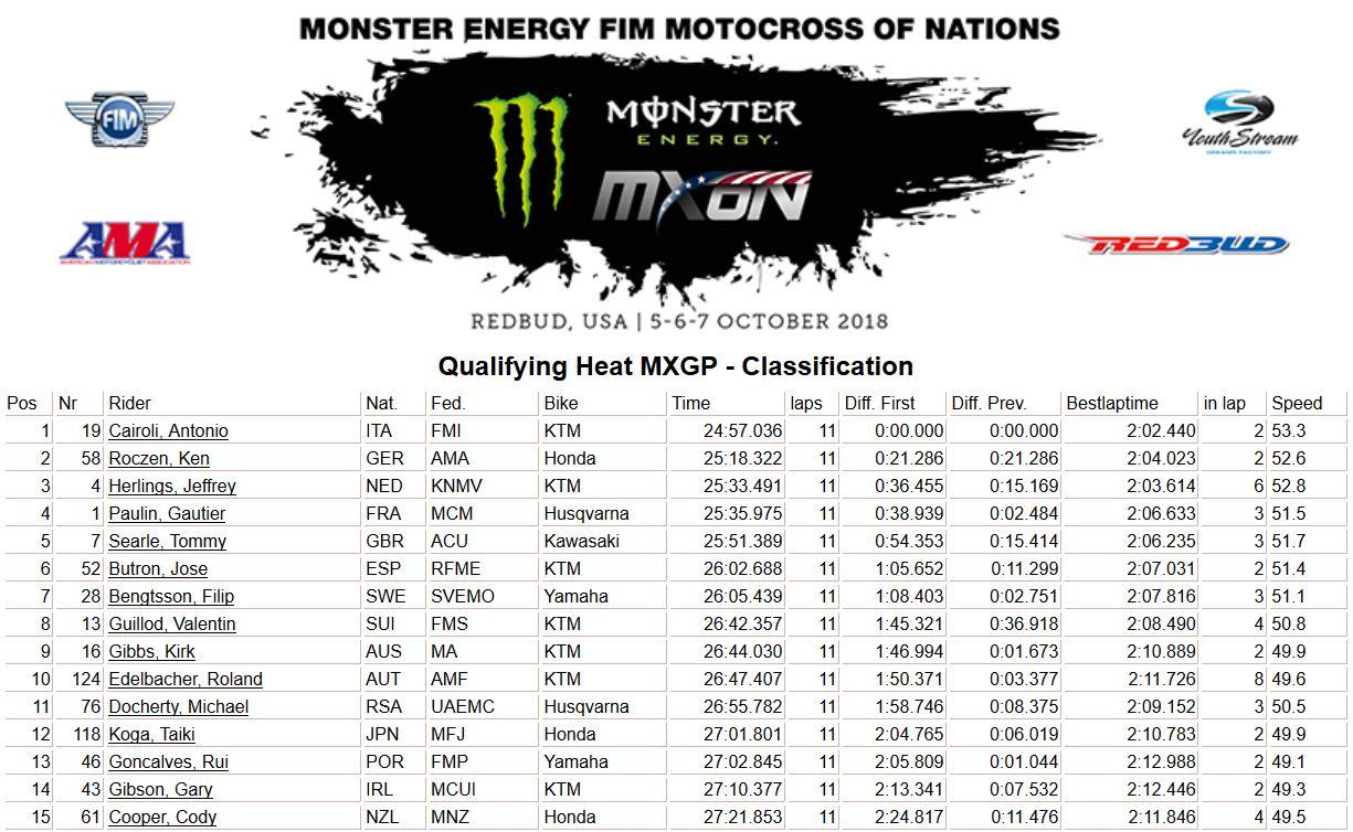 MXoN Usa results qualif MXGP 2018