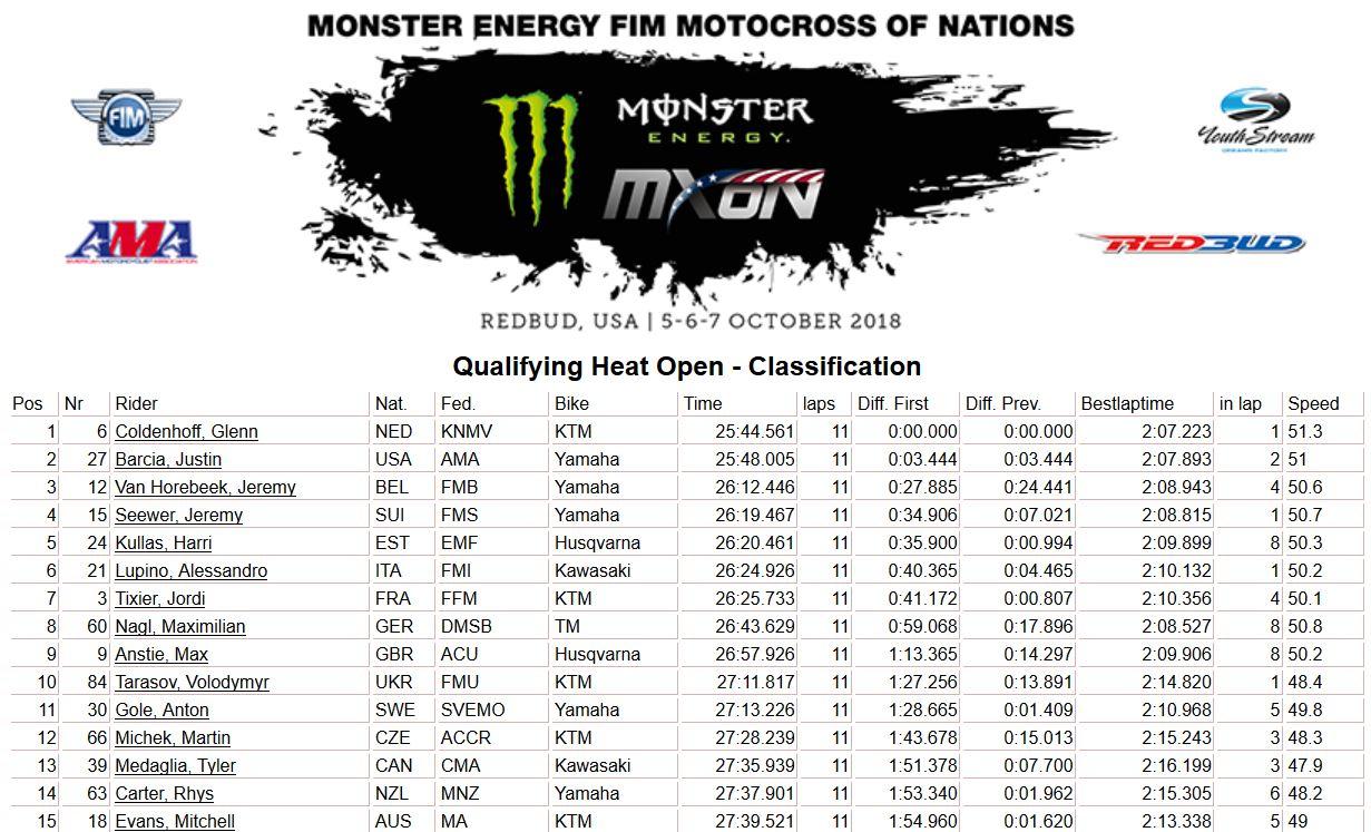 MXoN Usa results qualif Open 2018
