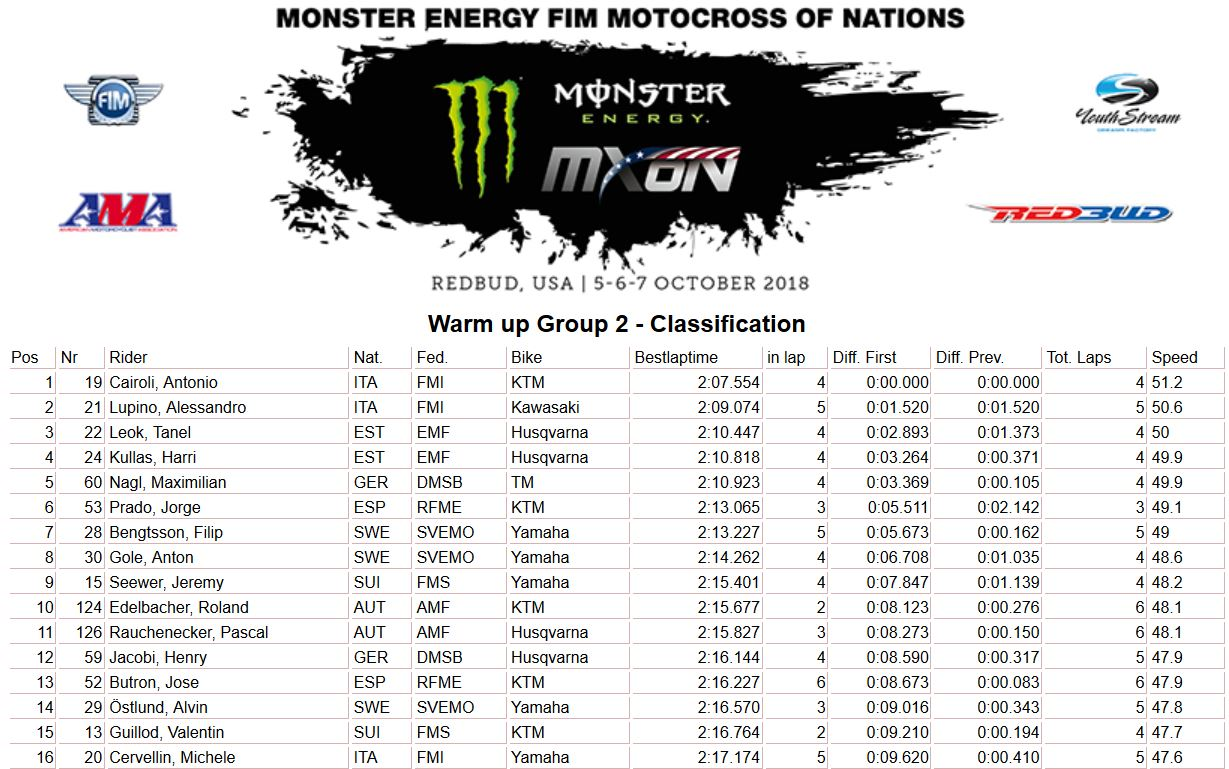 MXoN-Usa-results-warm up group 2 2018