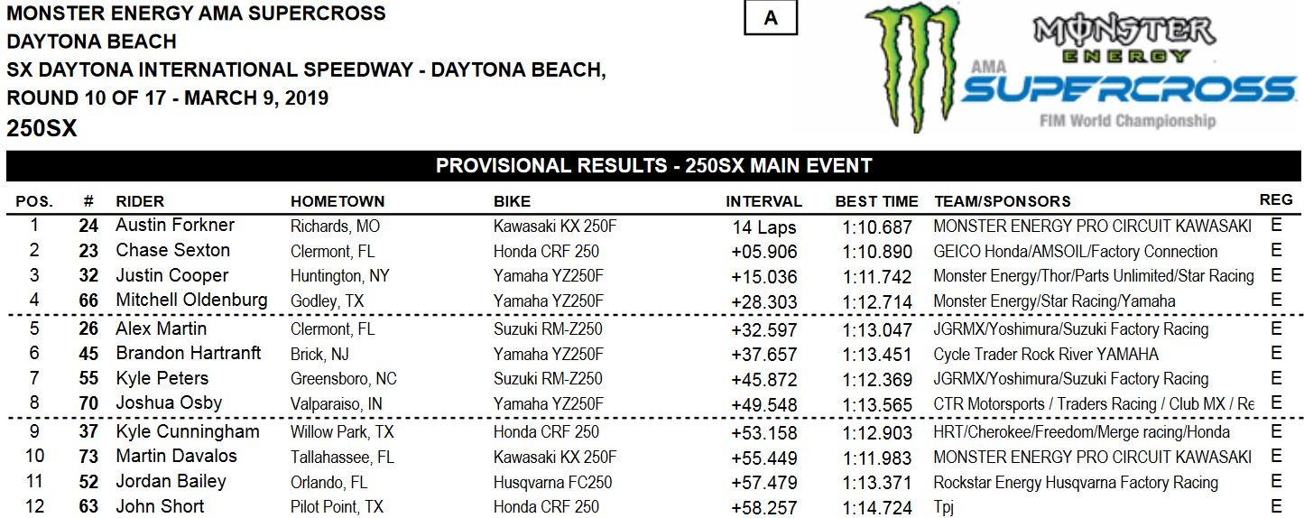 Daytona-results-main-250-2019