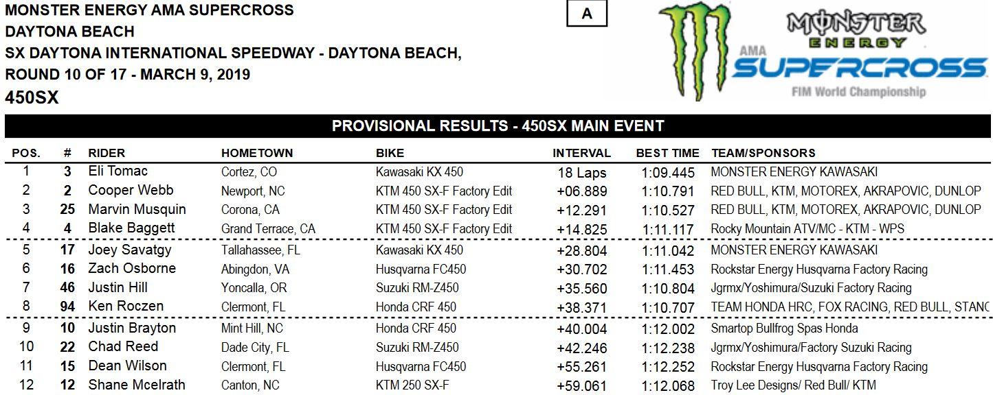 Daytona-results-main-450-2019