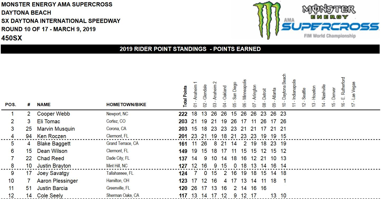 Daytona-results-overall-450-2019