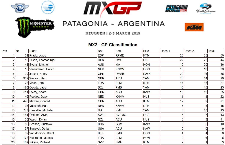 MXGP-Argentina-classifica-mondiale-250-2019
