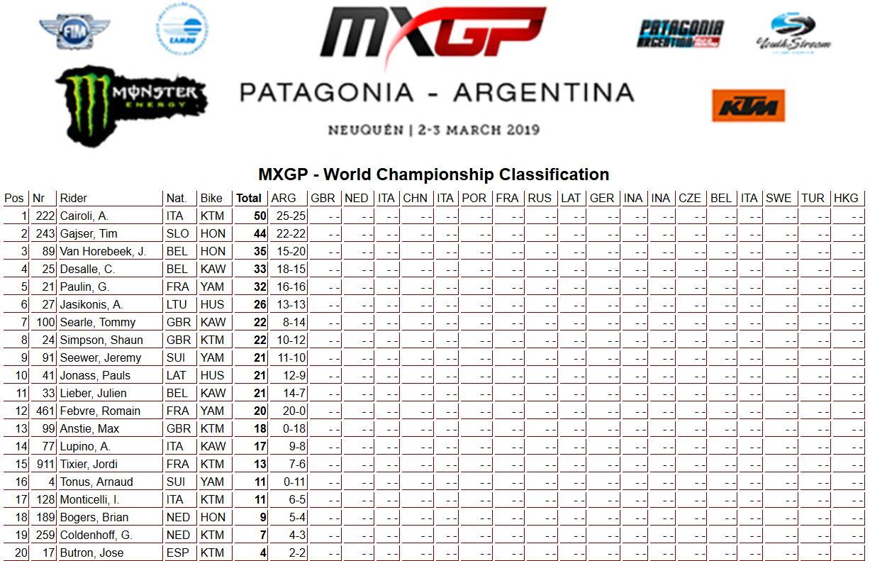 MXGP-Argentina-classifica-mondiale-450-2019