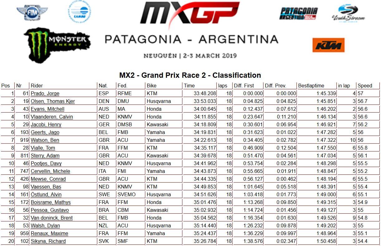 MXGP-Argentina-moto-2-250-2019