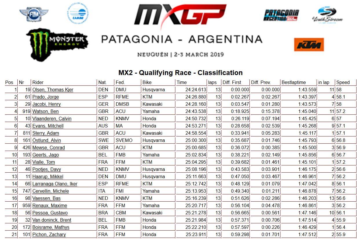 MXGP Argentina qualif 250 2019