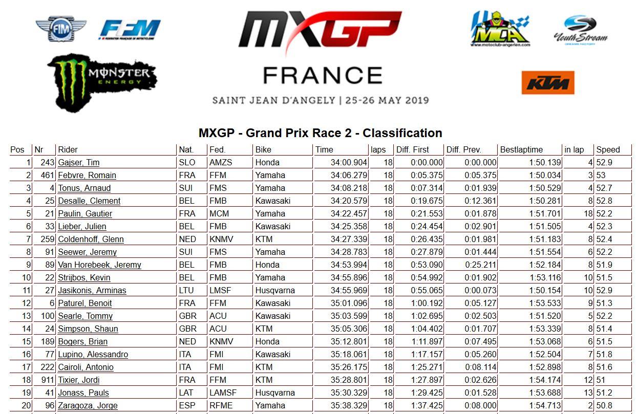 MXGP France moto 2 450 2019