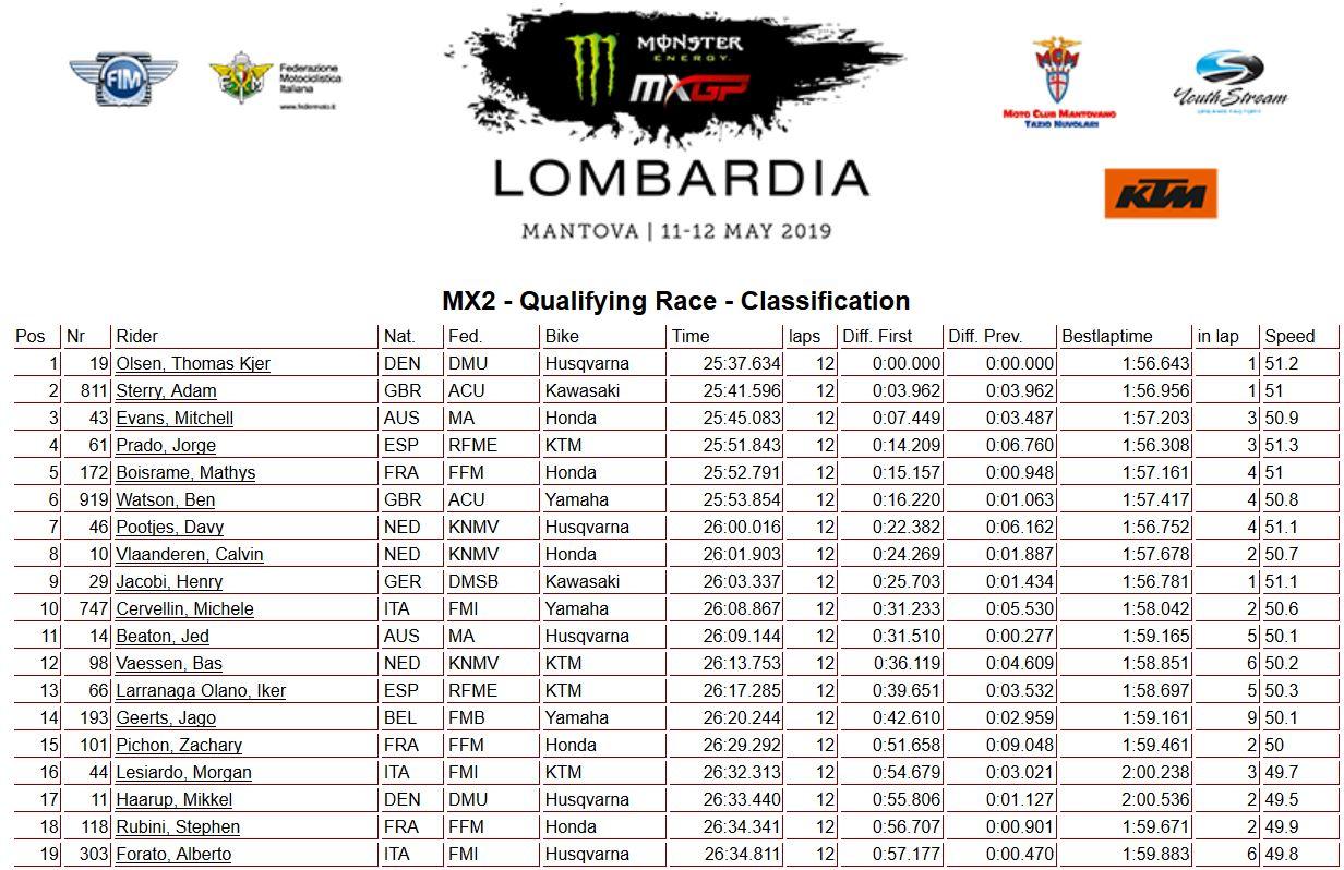 MXGP Lombardia MX2 qualif. 2019