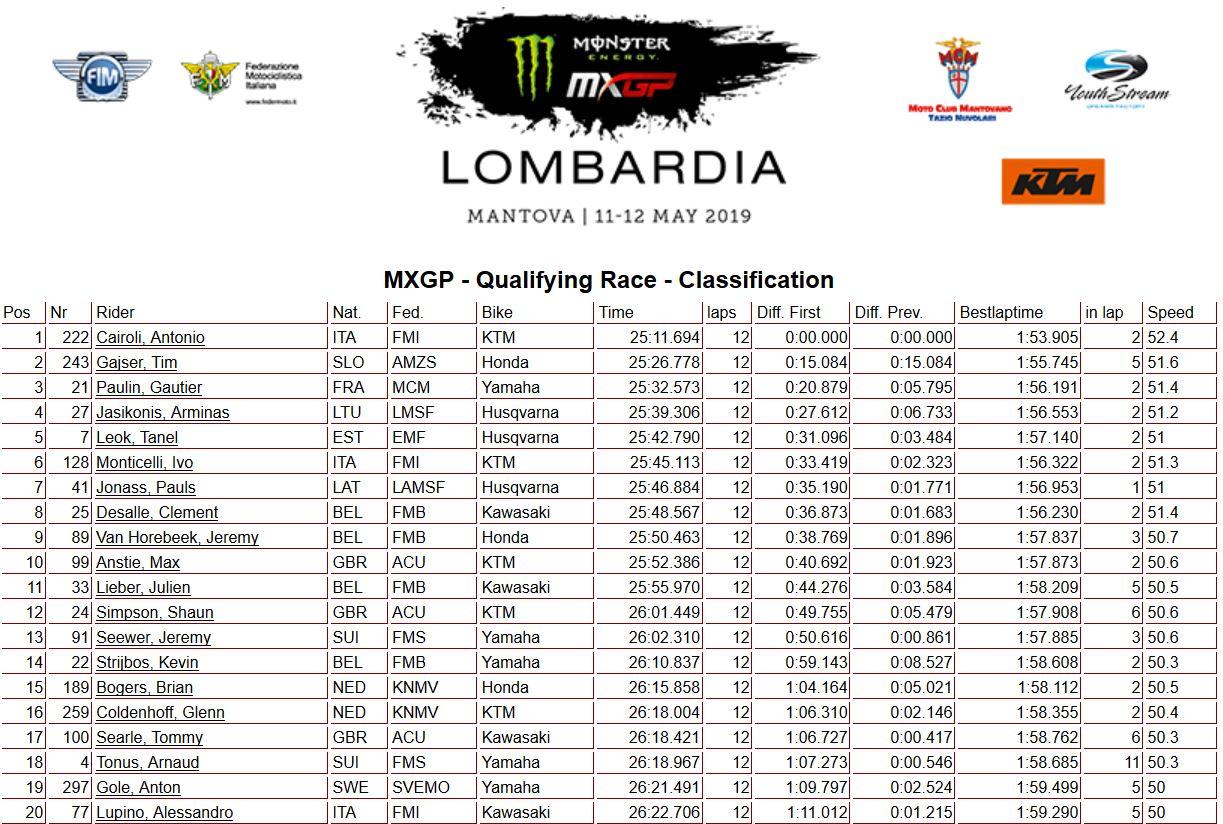 MXGP Lombardia MXGP qualif. 2019