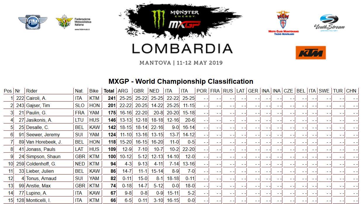 MXGP Lombardia classifica mondiale 450 2019
