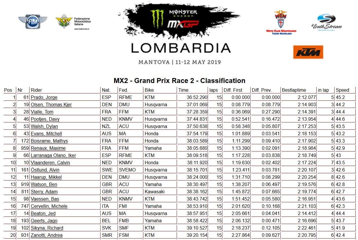 MXGP Lombardia moto 2 250 2019