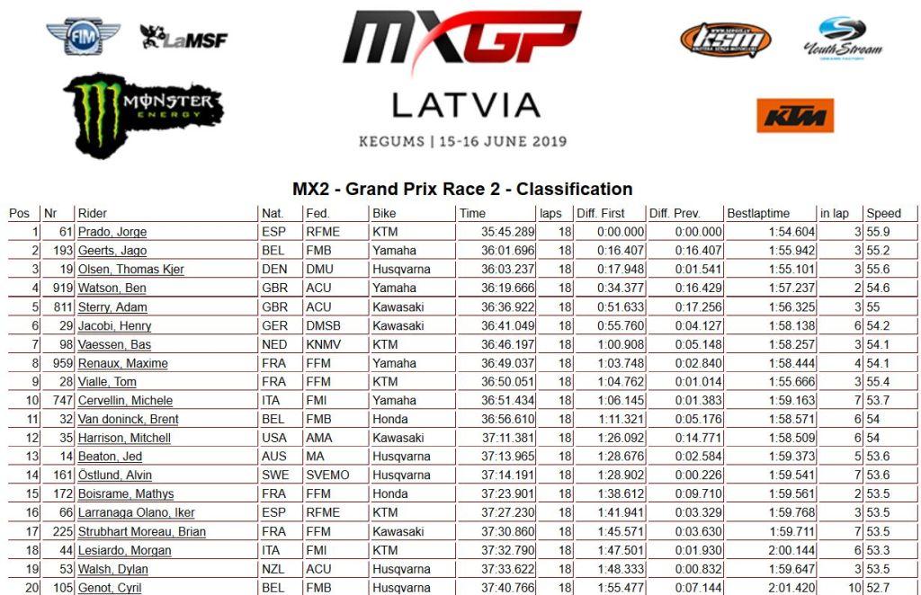 MXGP Latvia moto 2 250 2019